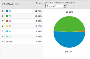 IEのバージョン別使用率 2008/10