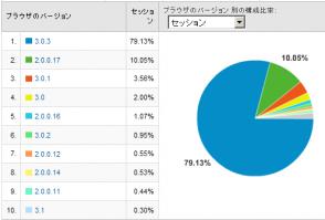 Firefoxのバージョン別使用率 2008/10