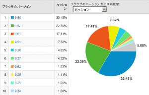 Operaのバージョン別使用率 2008/10