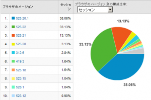 Safariのバージョン別使用率 2008/10