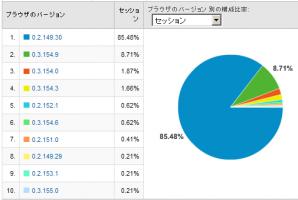 Google Chromeのバージョン別使用率 2008/10