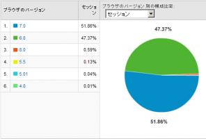 IEのバージョン別使用率 2008/11