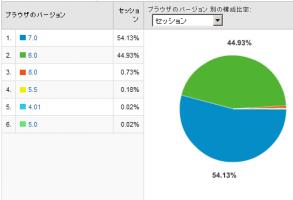 IEのバージョン別使用率 2008/12