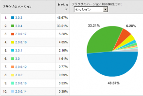 Firefoxのバージョン別使用率 2008/11