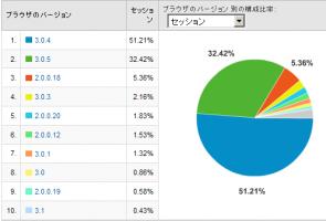 Firefoxのバージョン別使用率 2008/12