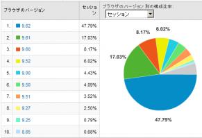 Operaのバージョン別使用率 2008/11