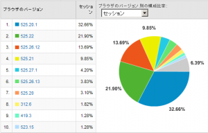 Safariのバージョン別使用率 2008/11