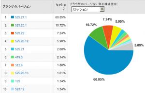 Safariのバージョン別使用率 2008/12