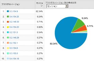 Google Chromeのバージョン別使用率 2008/11