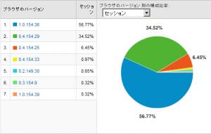 Google Chromeのバージョン別使用率 2008/12