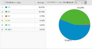 IEのバージョン別使用率 2009/01