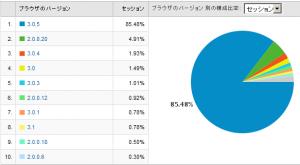 Firefoxのバージョン別使用率 2009/01