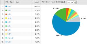 Operaのバージョン別使用率 2009/01