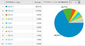 Safariのバージョン別使用率 2009/01