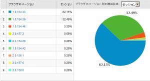 Google Chromeのバージョン別使用率 2009/01