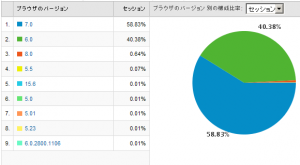 IEのバージョン別使用率 2009/02