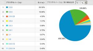 Firefoxのバージョン別使用率 2009/02