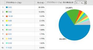 Operaのバージョン別使用率 2009/02