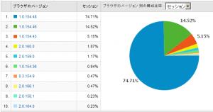 Google Chromeのバージョン別使用率 2009/02