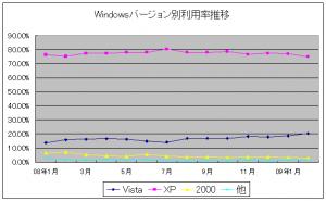 Windows Vistaのシェア(普及率)推移(2008年1月~2009年2月)