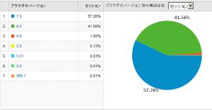 IEのバージョン別使用率 2009/03
