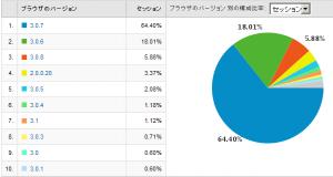 Firefoxのバージョン別使用率 2009/03