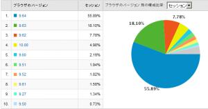 Operaのバージョン別使用率 2009/03