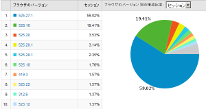 Safariのバージョン別使用率 2009/03