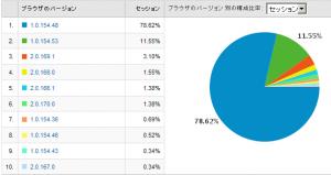 Google Chromeのバージョン別使用率 2009/03