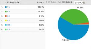 IEのバージョン別使用率 2009/04