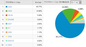 Firefoxのバージョン別使用率 2009/04