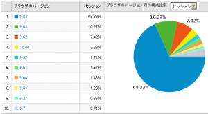 Operaのバージョン別使用率 2009/04