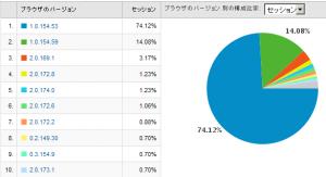 Google Chromeのバージョン別使用率 2009/04