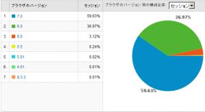 IEのバージョン別使用率 2009/05