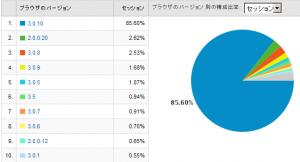 Firefoxのバージョン別使用率 2009/05
