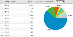 Operaのバージョン別使用率 2009/05