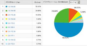 Google Chromeのバージョン別使用率 2009/05