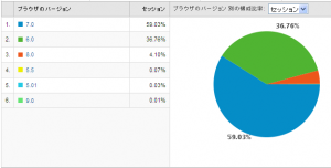 IEのバージョン別使用率 2009/06