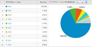 Operaのバージョン別使用率 2009/06