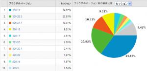 Safariのバージョン別使用率 2009/06
