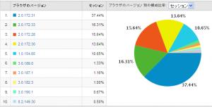 Google Chromeのバージョン別使用率 2009/06