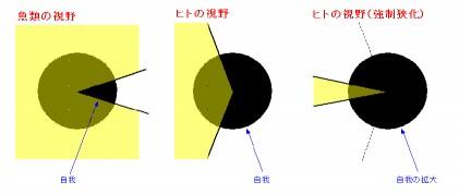 視野と意識ss
