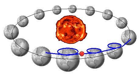 太陽地球リンゴ