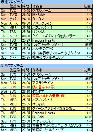 2009春アニプログラム