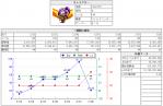 2・28WHグラフ