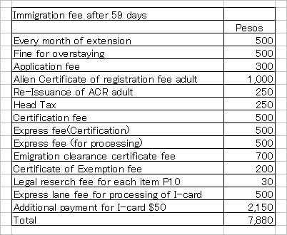 Immigration extension fee total