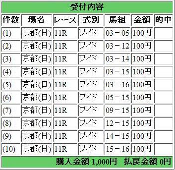第70回菊花賞