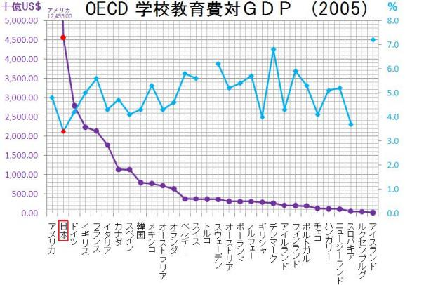 教育費対GDP