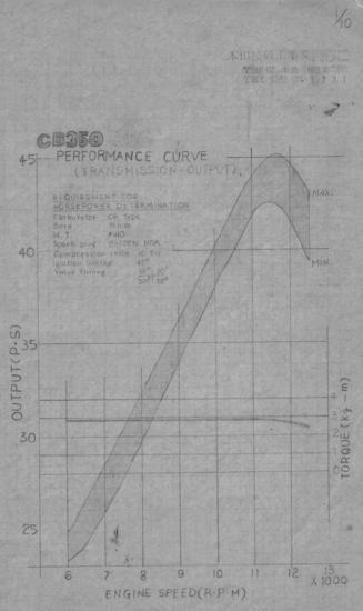 CB350性能表