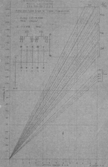 CB250/350性能表